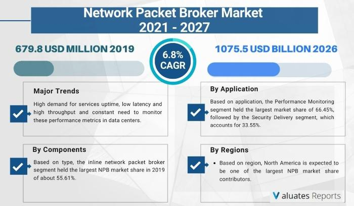 The global Network Packet Broker market size is projected to reach US$ 1075.5 million by 2026, from US$ 679.8 million in 2019, at a CAGR of 6.8% during 2021-2026