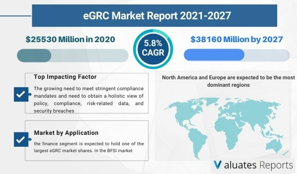 eGRC Market Size & Share, Trends, Growth, Industry Analysis, Forecast 2026