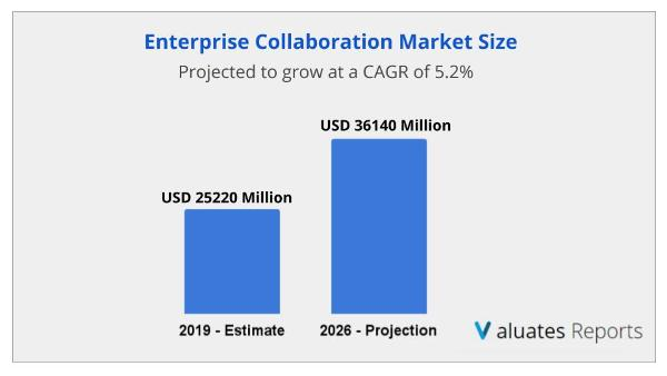 The global Enterprise Collaboration market size is projected to reach US$ 36140 million by 2026, from US$ 25220 million in 2019, at a CAGR of 5.2% during 2021-2026.