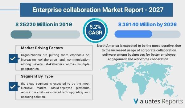 Enterprise collaboration Market