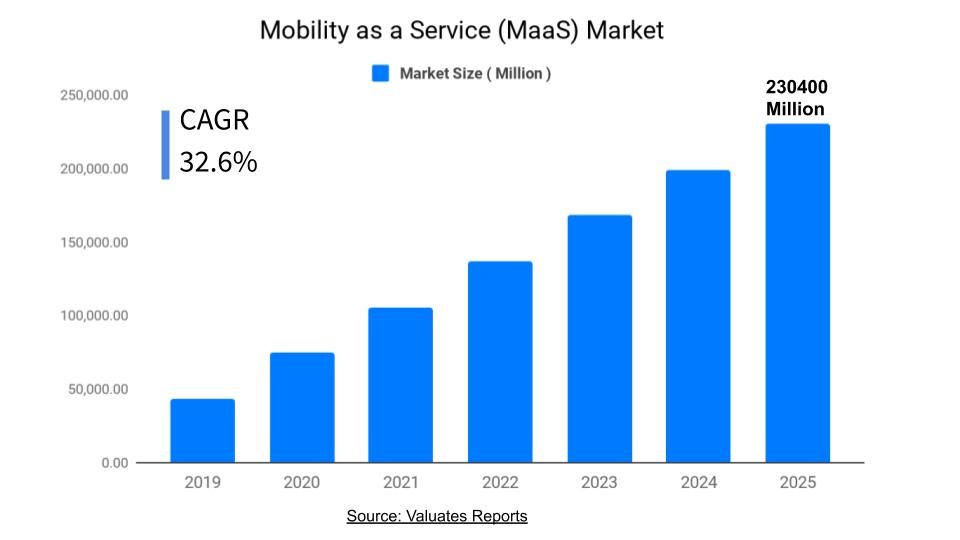 Maas Market Analyssi, Size, Share, Growth, Future Forecast, Industry Analysis 2025