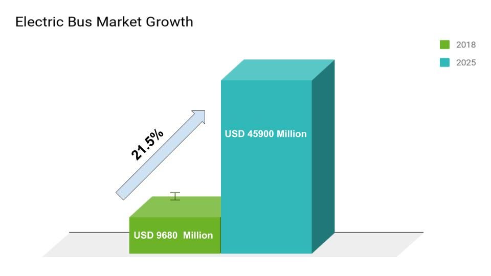 Electric Bus Market Growth