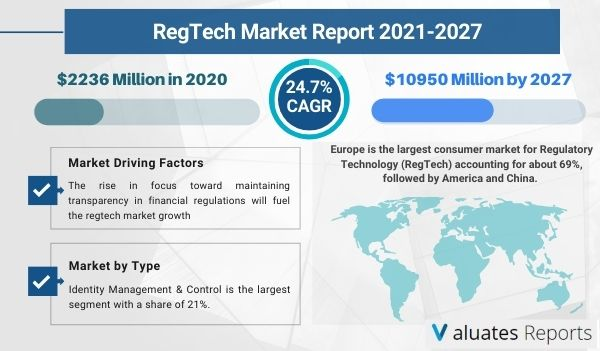 RegTech Market Size, Share, Trends, Industry Analysis, Growth, Global Report, Forecast