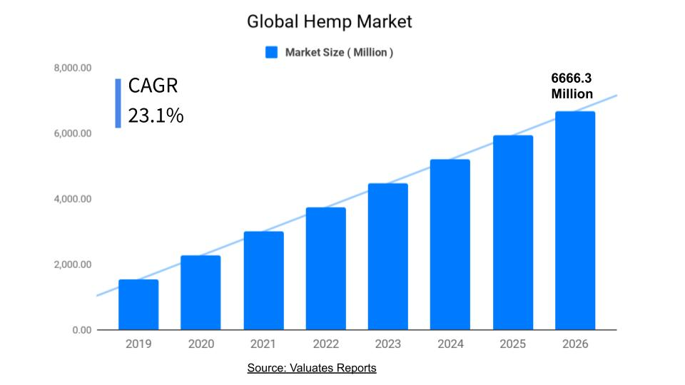 Hemp Market Size, Share, Trends, Growth, Forecast 2026