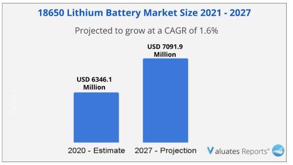 18650 Lithium Battery Market Size