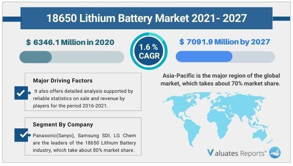 18650 Lithium Battery Market