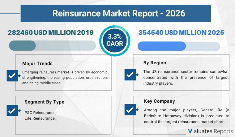 Reinsurance Market Size will reach 354540 Million USD BY 2026.