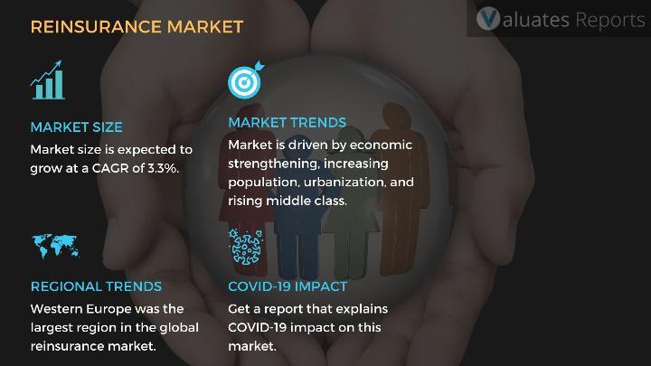 Reinsurance Market Size