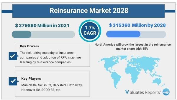 Reinsurance Market