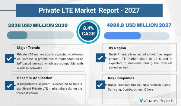 Private LTE market size is projected to reach US$ 5489.1 million by 2026
