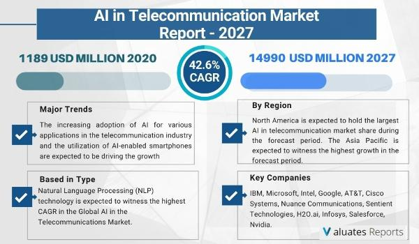 AI In Telecommunication market size is projected to reach US$ 14990 million by 2027