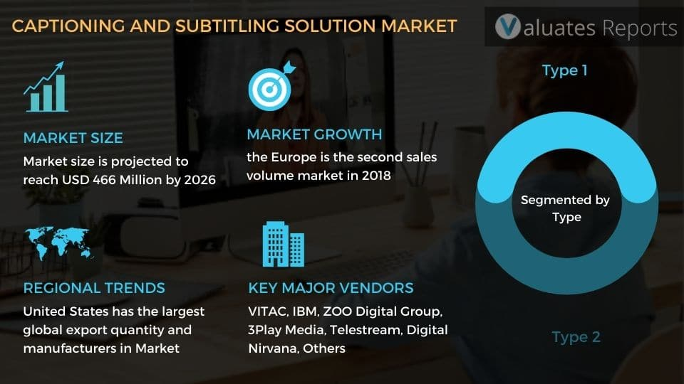 Captioning and Subtitling Solutions Market Size, Share, Trends, Growth, Industry Analysis, Report, Forecast
