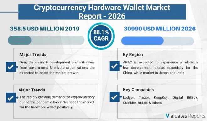 cryptocurrency hardware wallet market will reach 30990 million by 2026