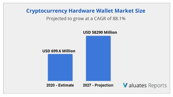 Cryptocurrency Hardware Wallet market size
