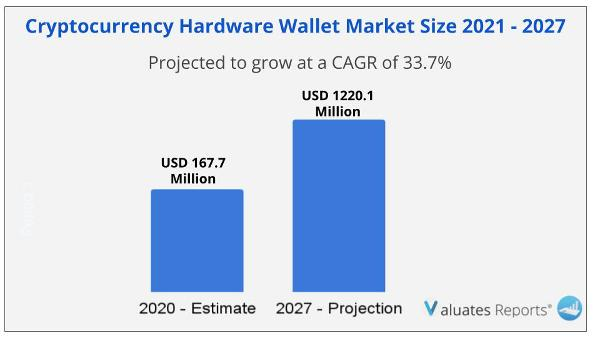 Global Cryptocurrency Hardware Wallet Market size