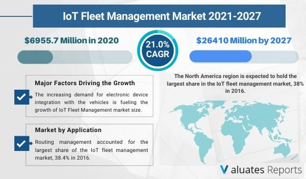 IoT Fleet Management Market Size, Growth, Industry Report, Share, Trends & Forecast 2027