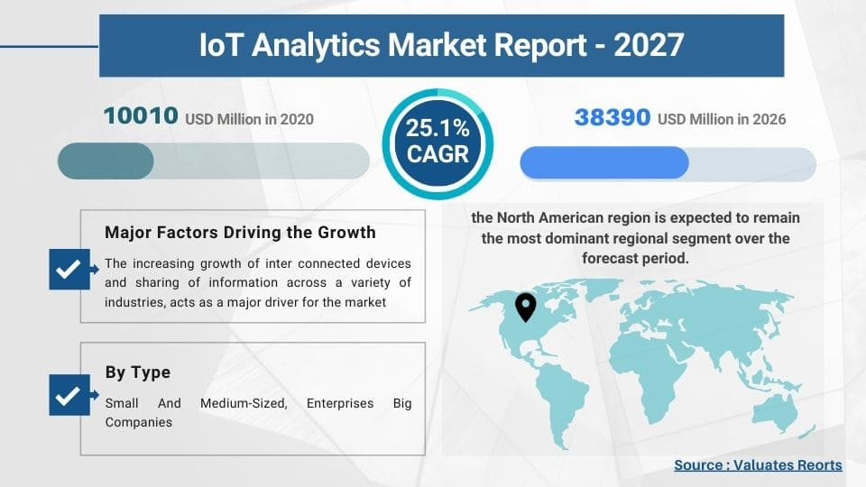 IoT Analytics Market Size & Share, Trends, Growth, Industry Forecast 2027