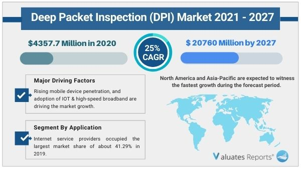 The global Deep Packet Inspection market size is projected to reach US$ 18310 million by 2026, from US$ 8717.5 million in 2019, at a CAGR of 11.1% during 2021-2026.