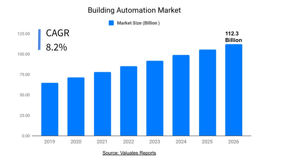 Building Automation Market Size, Share, Growth and Forecast 2026