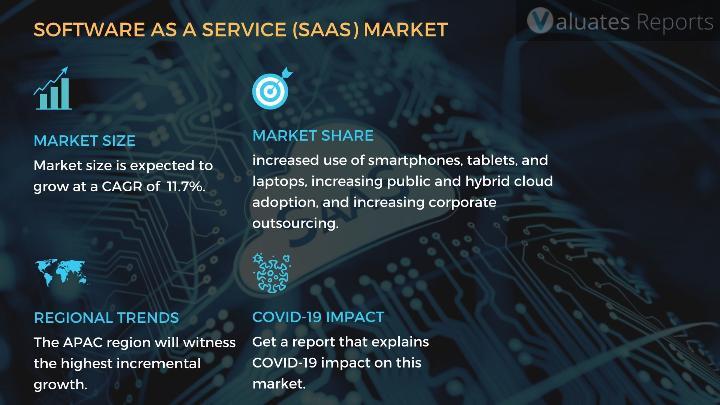 SAAS market report