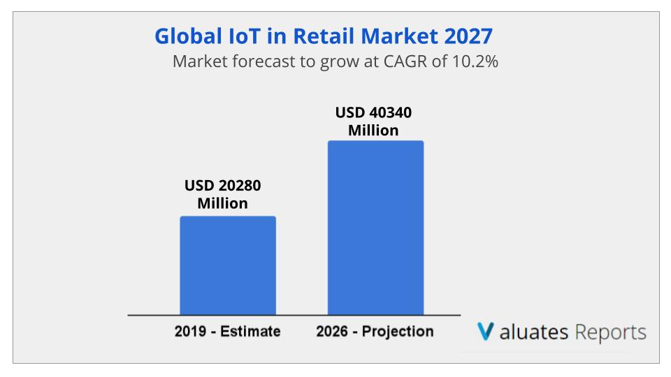 IoT in Retail Market Size, Share, Trends and Forecast 2026