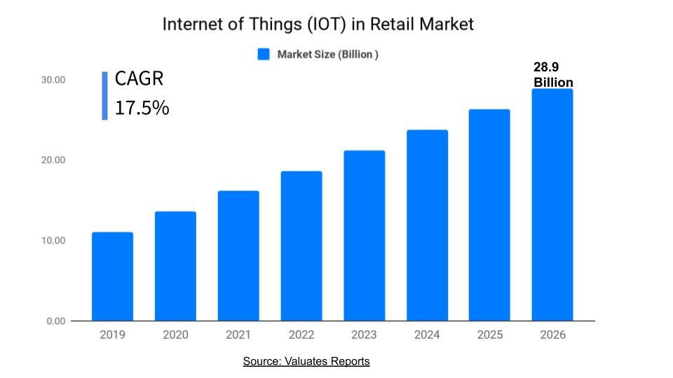 IoT in Retail Market 2026 | Size, Share, Growth, Industry Analysis