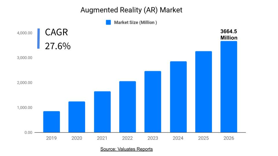AR Market Size 2026 | Augmented Reality Market Growth, Share, Forecast