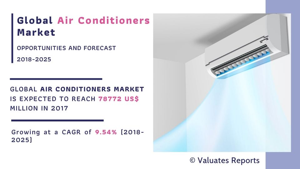 Air Conditioner Market Size and Share 2025