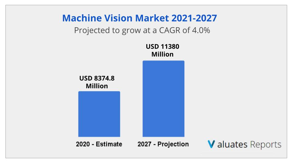 Machine Vision Market Size, Share, Growth, Industry Analysis Report