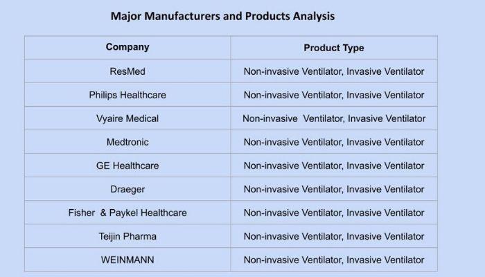 ventilators market products