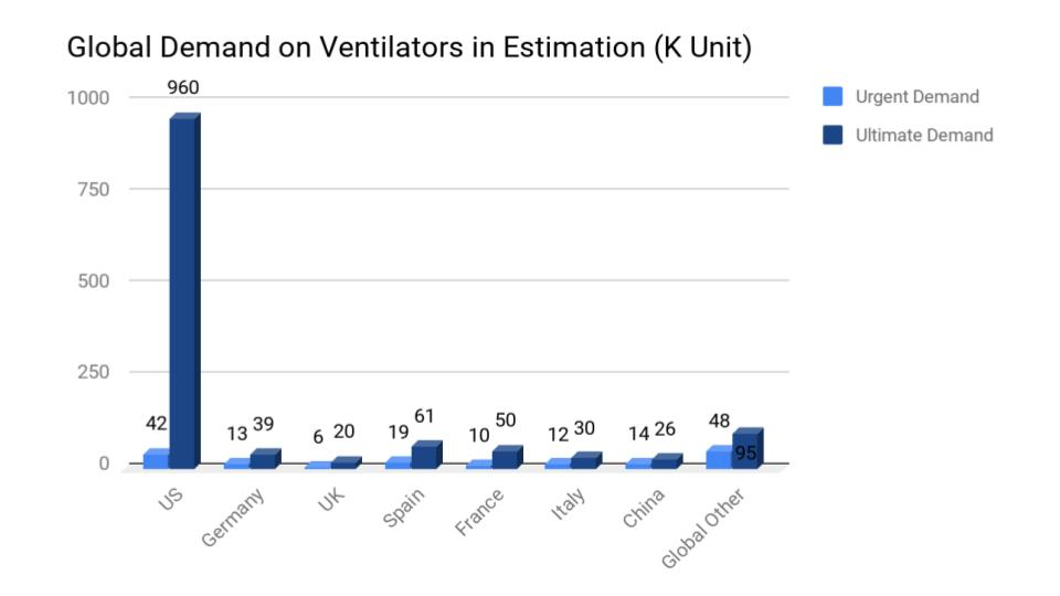 Ventilator Market Demand