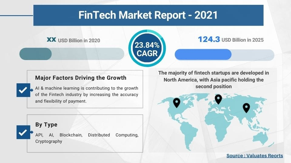 Fintech market size, share, trends 2020, report, market growth, forecast, industry analysis