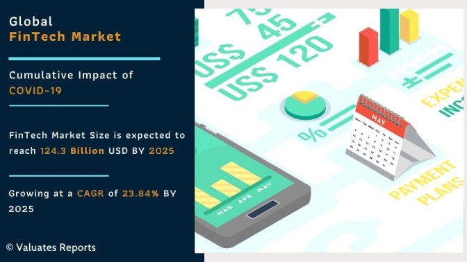 Fintech Market Size, Share, Trends, Growth and Forecast 2025