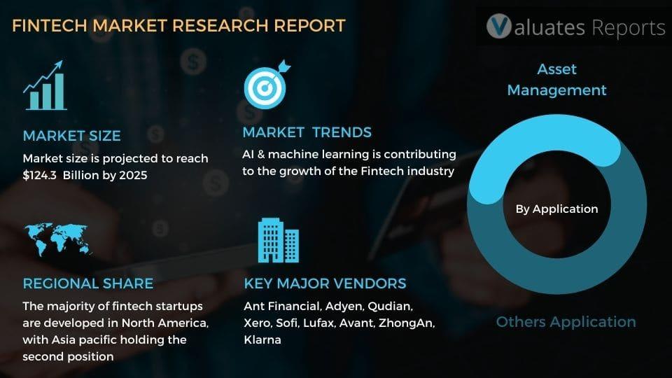 Fintech market size is expected to grow to USD 124.3 Billion by the end of 2025