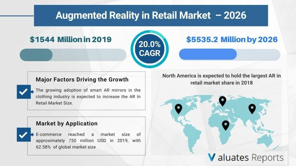 AR in Retail Market Size, Share, Trends and Forecast 2026