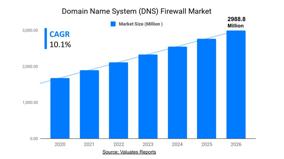 Domain Name System Firewall Market Size, Share, Trends, Growth, Forecast 2026
