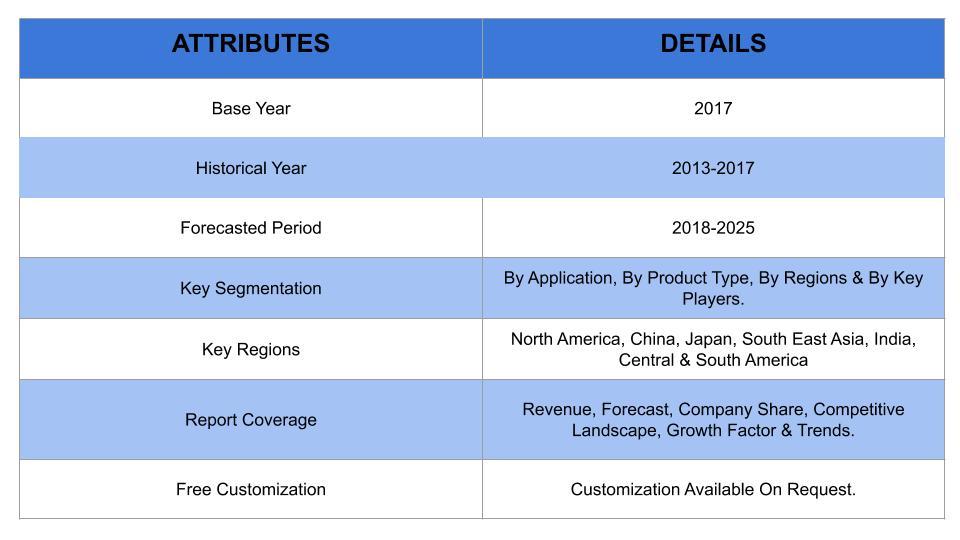 Iot market overview