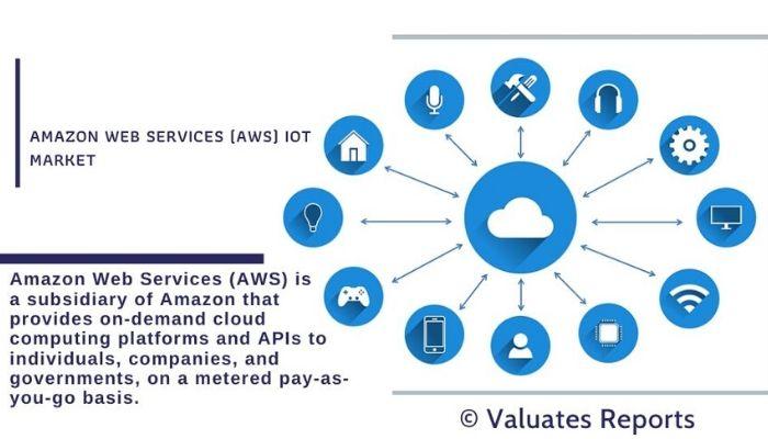 Amazon web services market