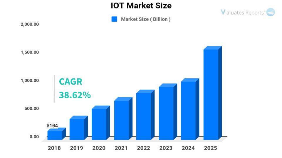IOT Market Size