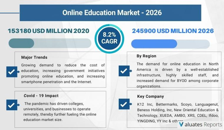Online Education market size is projected to reach USD 245900 million by 2026.