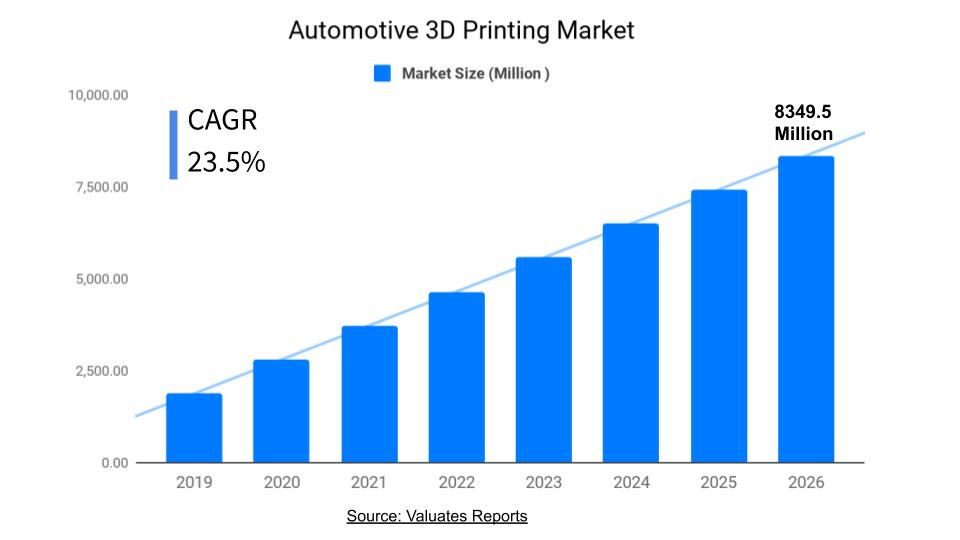 Automotive 3D Printing Market Size, Share, Trends, Growth, Forecast 2026