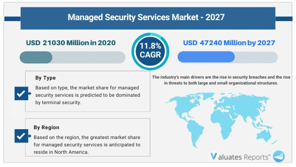 Managed Security Services Market Size 2020, Share, Trends, Growth, Industry Analysis