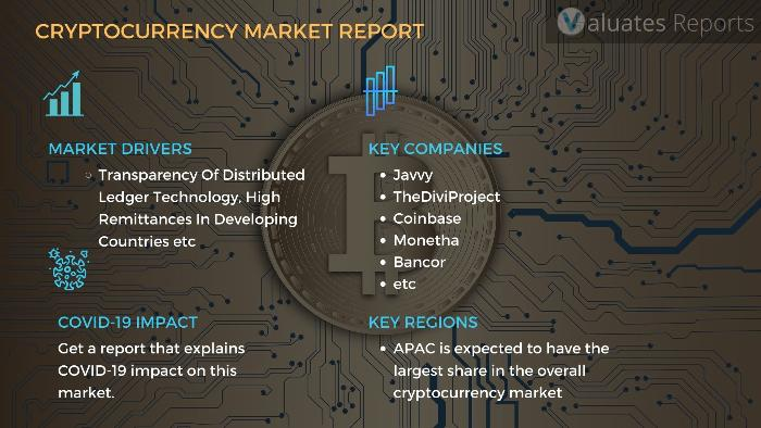 cryptocurrency market size