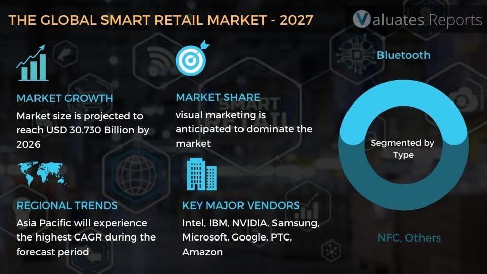 Smart Retail Market Size and Share, Industry Analysis Report Forecast 2021 to 2026