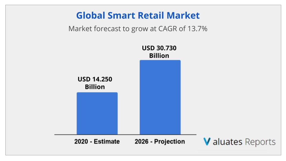 Smart Retail Market Size, Share, Trends, Growth, Forecast 2027