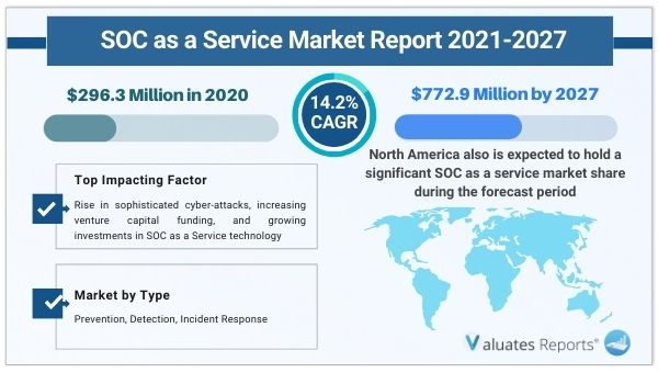 SOC as a Service Market Size, Share, Trends, Growth, Forecast 2026