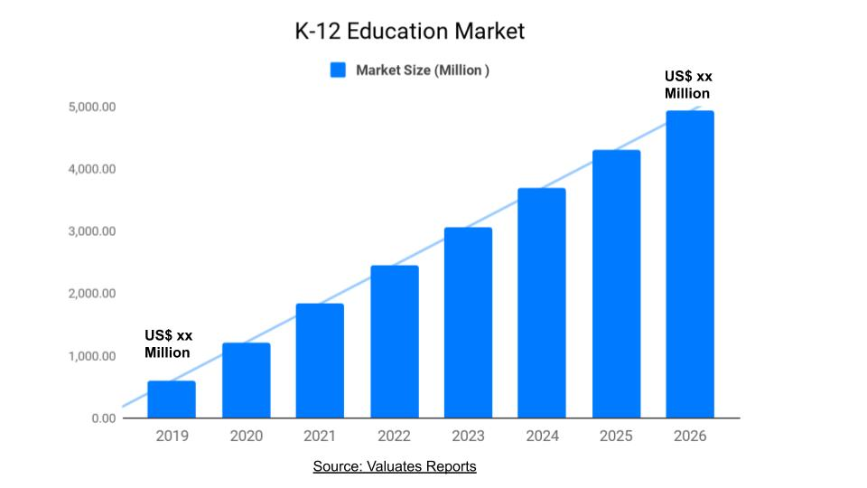 K-12 Education Market Size, Share, Trends, Forecast, Industry Analysis 2026