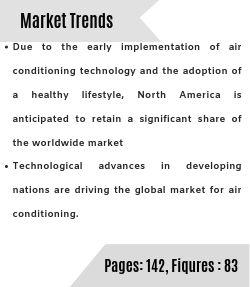 Air Conditioning Market Market Trends