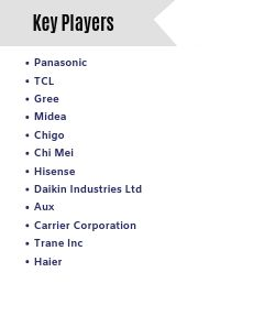 Air Conditioning  Key Players