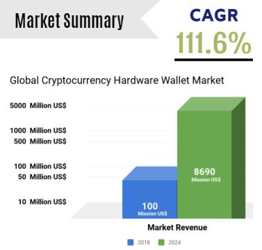 Global Cryptocurrency Hardware Wallet Market Insight